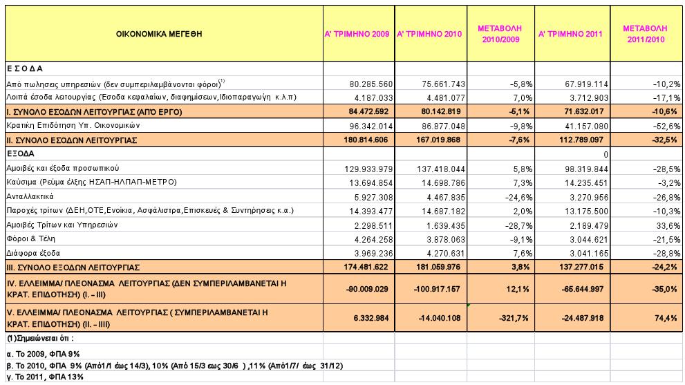 Οικονομικά αποτελέσματα 1ου τριμήνου 2011 εταιρειών Μέσων Μεταφοράς της Αθήνας. Πηγή: ΟΑΣΑ