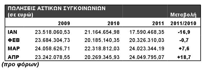 Έσοδα πωλήσεων 1ου τριμήνου των αστικών συγκοινωνιών της Αθήνας. Πηγή: ΟΑΣΑ