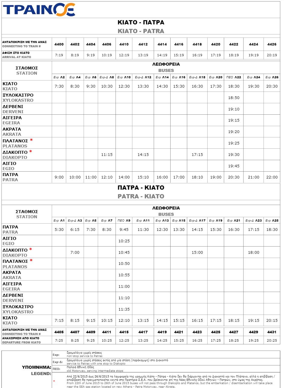 Δρομολόγια λεωφορείων της ΤΡΑΙΝΟΣΕ, Κιάτο - Πάτρα και Πάτρα - Κιάτο (κλικ για μεγέθυνση)