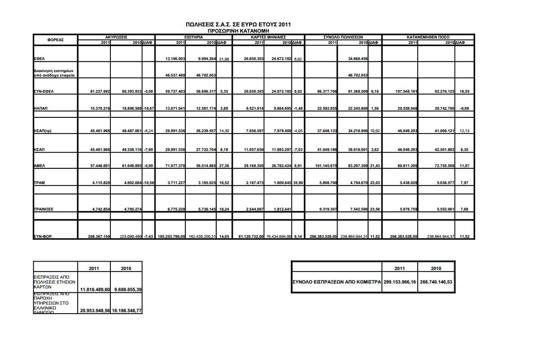 Πωλήσεις Συστήματος Αστικών Συγκοινωνιών 2011, προσωρινή κατανομή