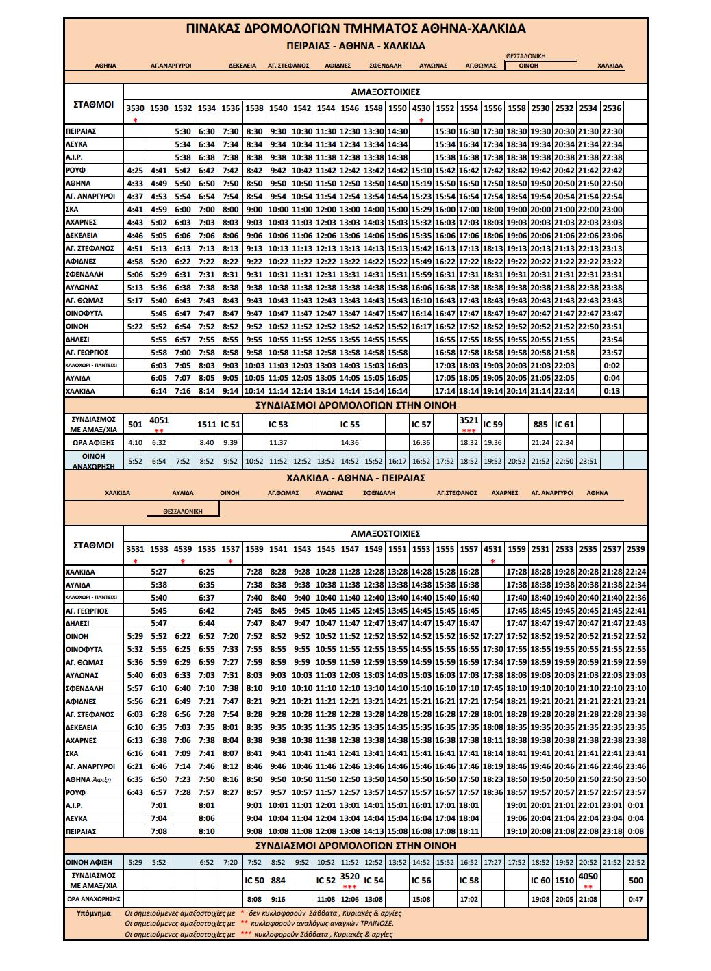 Εισιτήρια ΤΡΑΙΝΟΣΕ στον άξονα Πειραιάς - Αθήνα (Σταθμός Λαρίσης) - ΣΚΑ - Οινόη - Χαλκίδα (κλικ για μεγέθυνση)