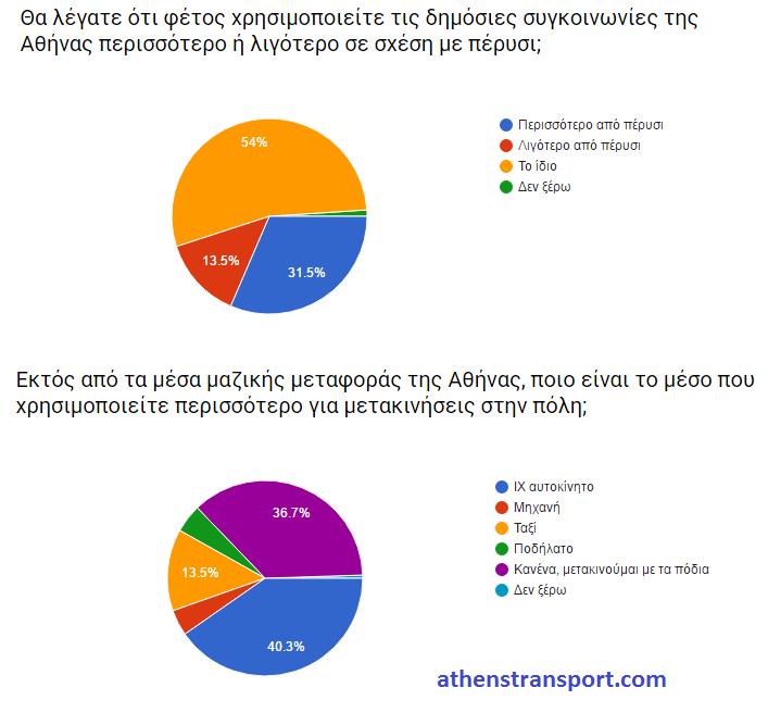 Έρευνα Athens Transport 2016 Γ