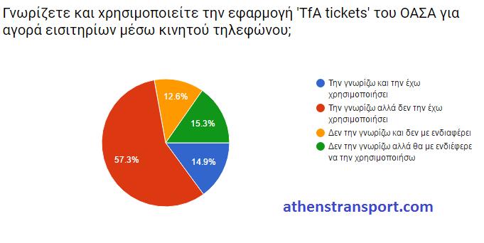 Έρευνα Athens Transport 2016 Ζ