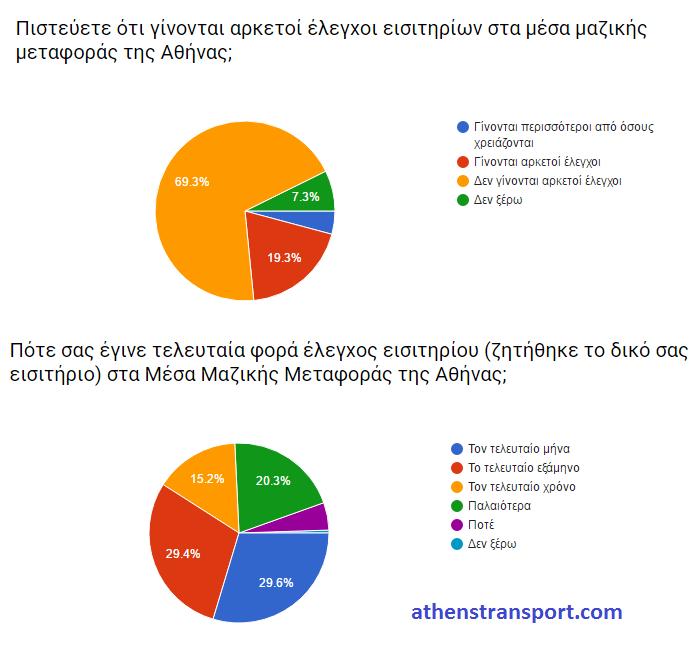 Έρευνα Athens Transport 2016 ΙΔ