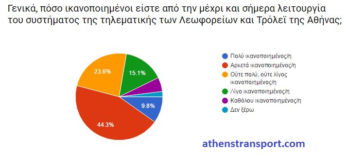 Έρευνα Athens Transport 2016 ΙΕ