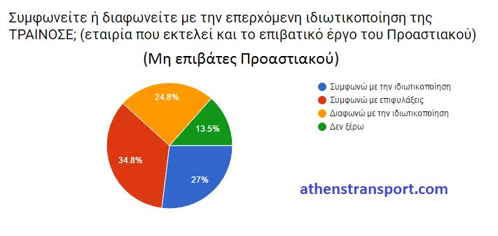 Έρευνα Athens Transport 2016 ΙΘ