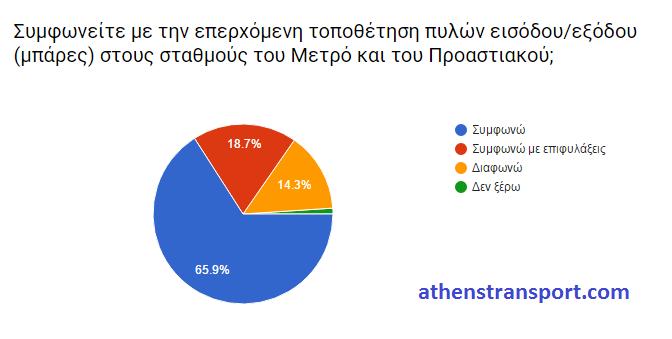 Έρευνα Athens Transport 2016 Ι