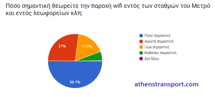 Έρευνα Athens Transport 2016 KB