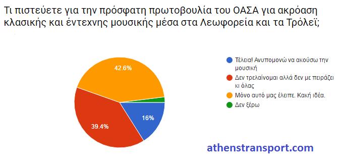 Έρευνα Athens Transport 2016 ΚΓ