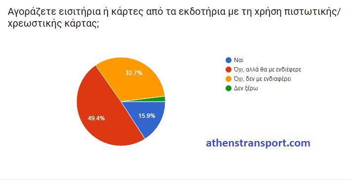 Έρευνα Athens Transport 2016 ΣΤ