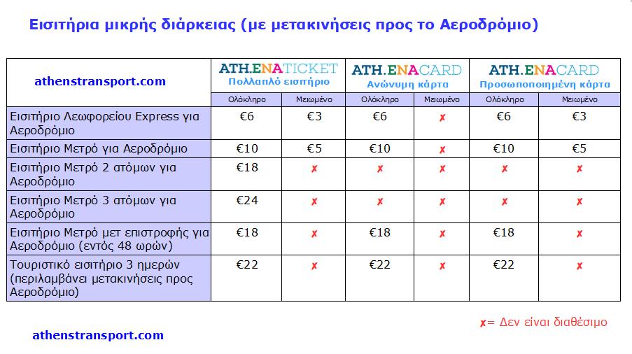 Εισιτήρια μικρής διάρκειας (με μετακινήσεις προς το Αεροδρόμιο) 23-10-2017
