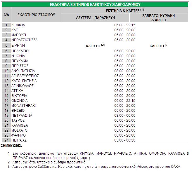 Ώρες λειτουργίας εκδοτηρίων ΗΣΑΠ. (κλικ για μεγέθυνση)