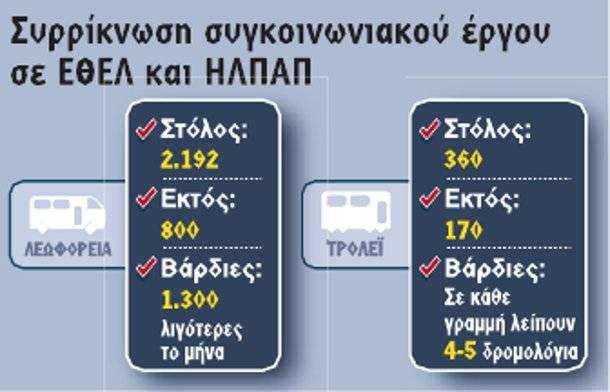 Συρρίκνωση συγκοινωνιακού έργου σε ΕΘΕΛ και ΗΛΠΑΠ (Πηγή: enet.gr)