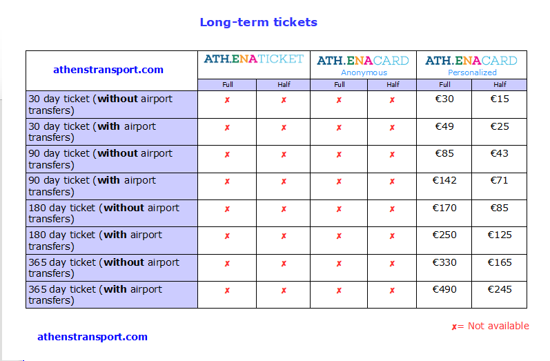 Athens Transport Long Term Tickets (06-11-2017