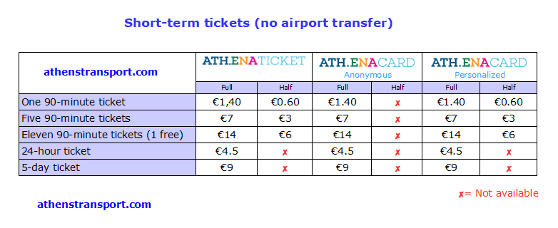 Athens Transport Short Term Tickets (excluding airport) 06-11-2017