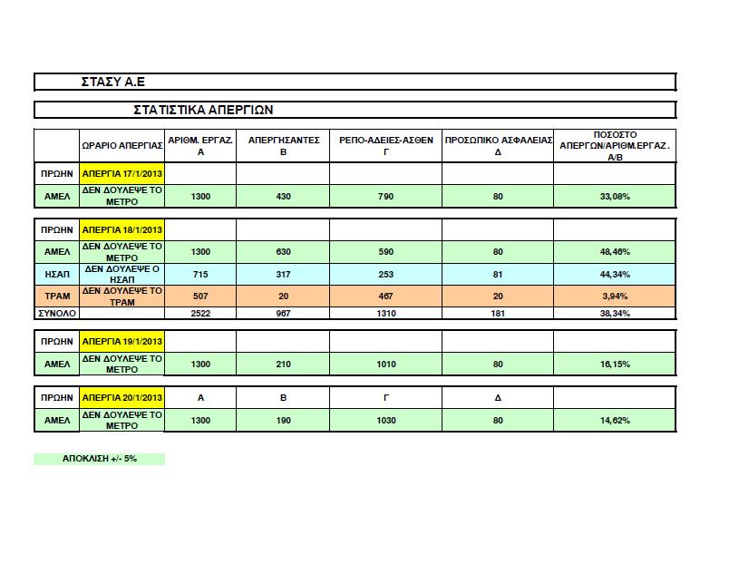Στατιστικά απεργιών ΣΤΑΣΥ. Πηγή: Υπουργείο Ανάπτυξης