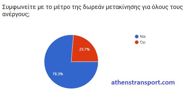 Έρευνα Athens Transport 2016 Ε