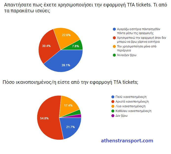 Έρευνα Athens Transport 2016 Η