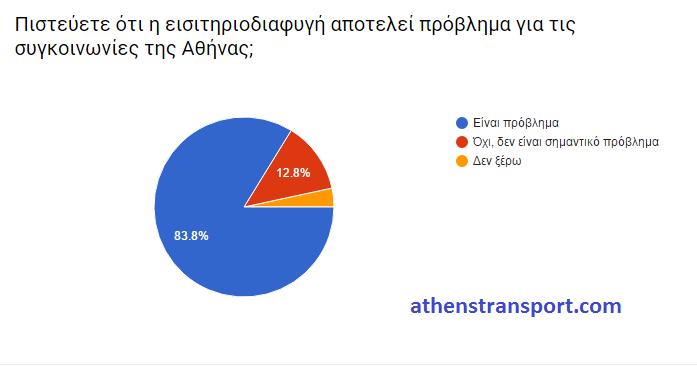 Έρευνα Athens Transport 2016 ΙΑ