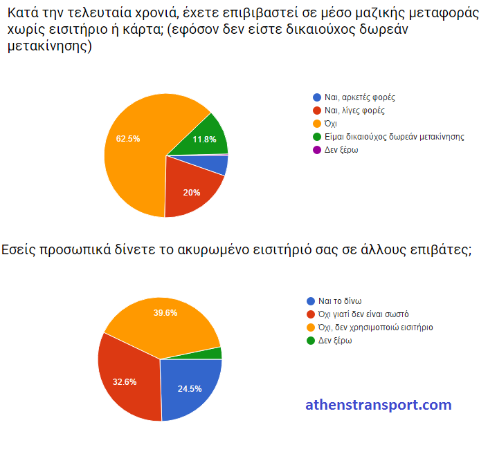 Έρευνα Athens Transport 2016 ΙΒ