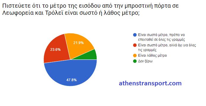 Έρευνα Athens Transport 2016 ΙΓ