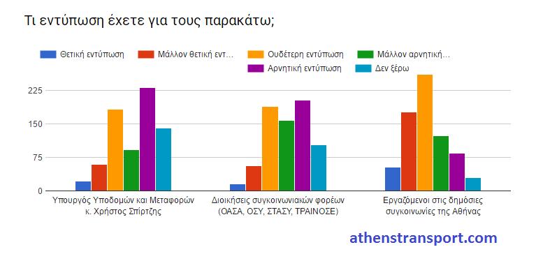 Έρευνα Athens Transport 2016 ΙΖ.