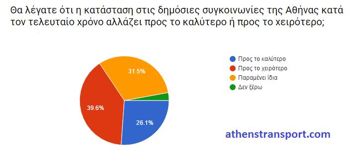 Έρευνα Athens Transport 2016 ΙΣΤ