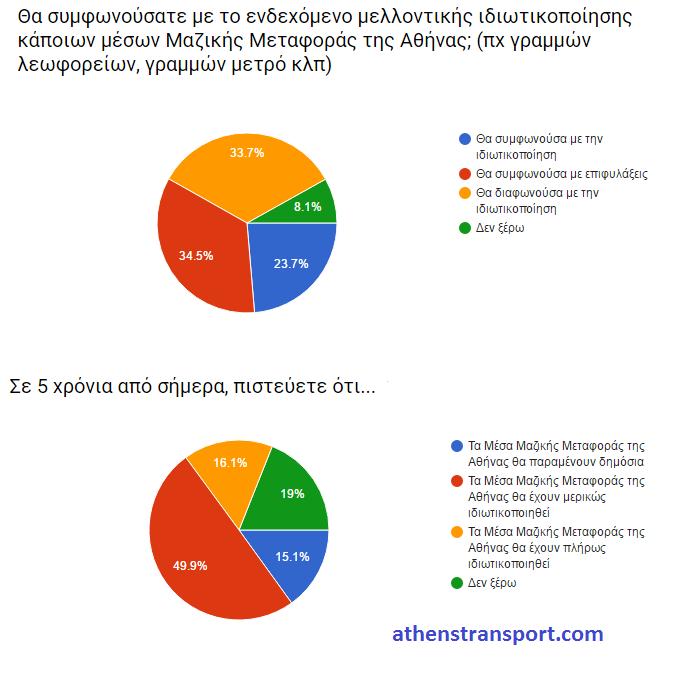 Έρευνα Athens Transport 2016 Κ