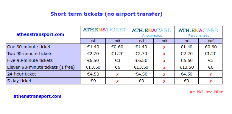 Athens Transport Tickets and Cards Athens Transport