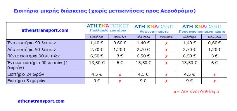 ENA TICKET διατίθενται μόνο μέσω των εκδοτηρίων εισιτηρίων ή σε πακέτα των 5  και των 10+1 από περίπτερα και καταστήματα ψιλικών. Για φόρτιση από τα  αυτόματα ... f8579ef6d12