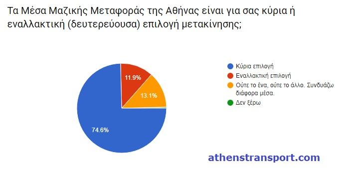 Έρευνα Athens Transport 2017 1Ba