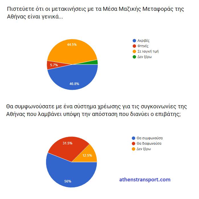 Έρευνα Athens Transport 2017 4Β