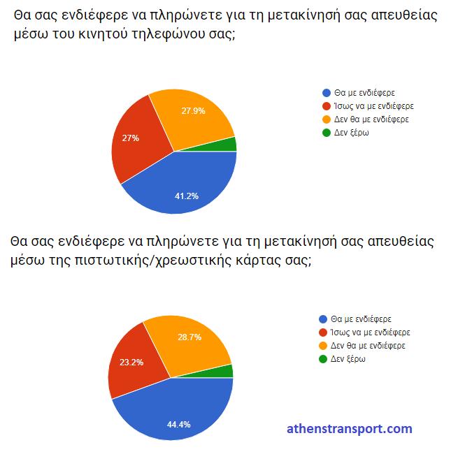 Έρευνα Athens Transport 2017 4Γ