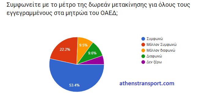 Έρευνα Athens Transport 2017 5B