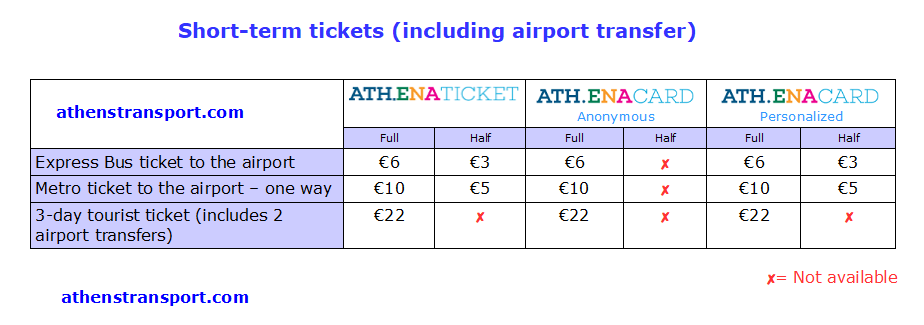 Athens Transport Short Term Tickets For Airport EN