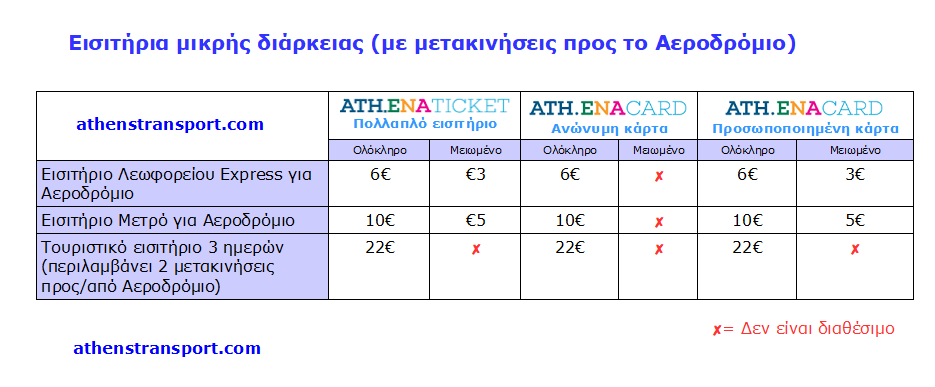 Athens Transport Short Term Tickets For Airport GR
