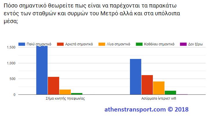 Έρευνα Athens Transport 2018 10Γ