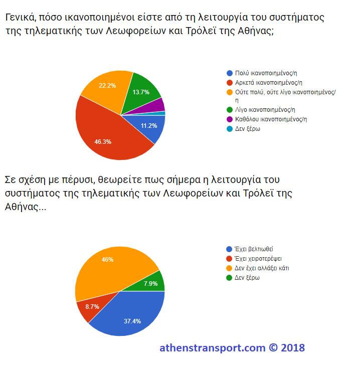 Έρευνα Athens Transport 2018 10A