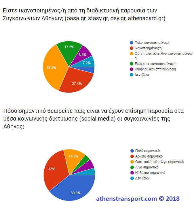 Έρευνα Athens Transport 2018 10B