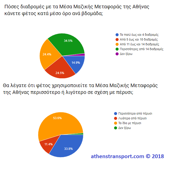 Έρευνα Athens Transport 2018 1A