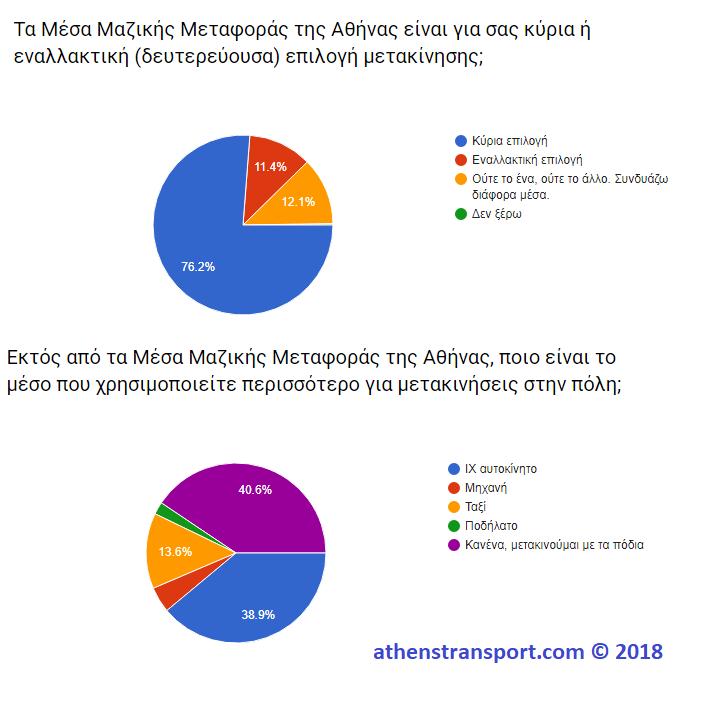 Έρευνα Athens Transport 2018 1B