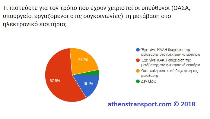 Έρευνα Athens Transport 2018 2