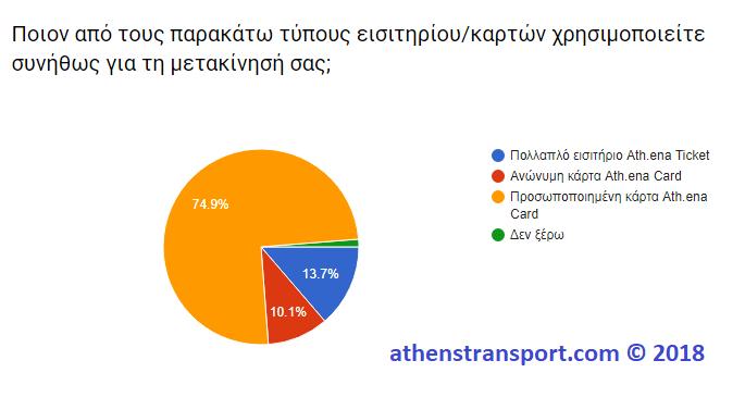 Έρευνα Athens Transport 2018 3Α