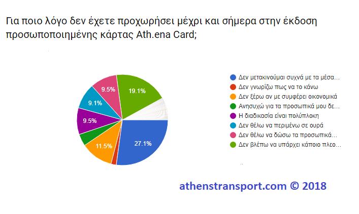 Έρευνα Athens Transport 2018 3B