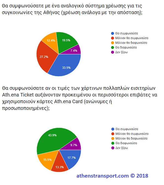 Έρευνα Athens Transport 2018 4Δ