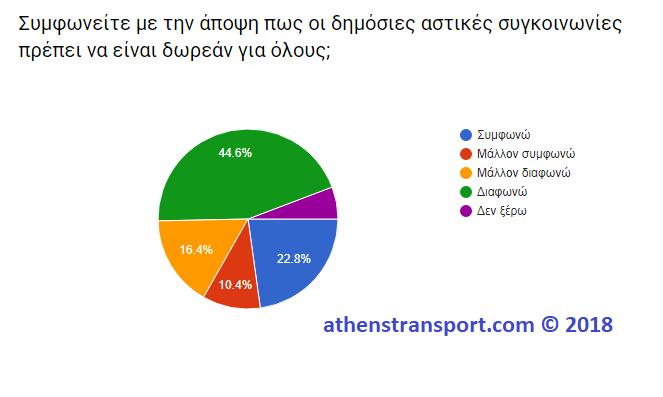 Έρευνα Athens Transport 2018 4Θ