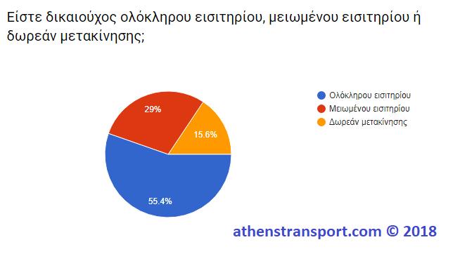 Έρευνα Athens Transport 2018 4B