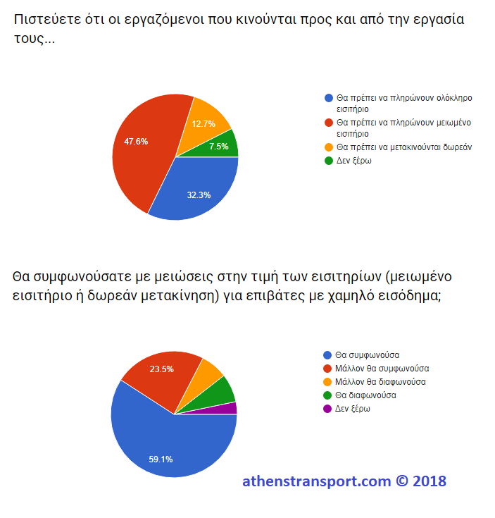 Έρευνα Athens Transport 2018 4Z