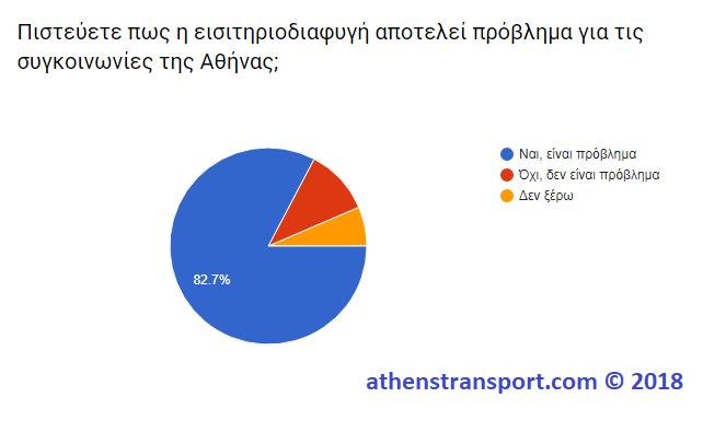 Έρευνα Athens Transport 2018 5Α