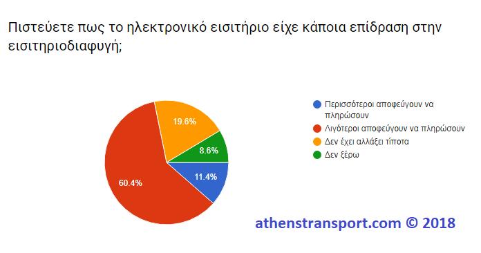 Έρευνα Athens Transport 2018 5Γ